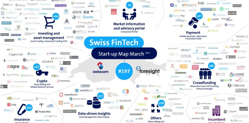 Swiss Fintech Startup Map (March Update) / Neu mit Sektor-Graphic