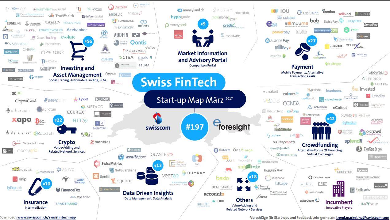 swiss fintech startup map märz