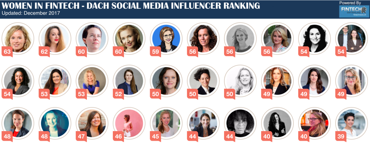 Women In Fintech – DACH Social Media Ranking
