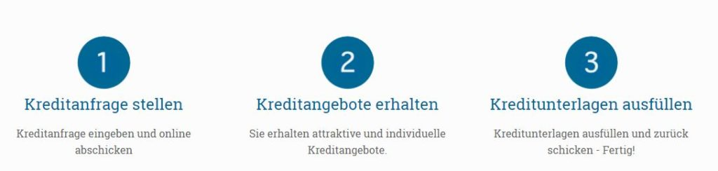 kreditvergleich.ch