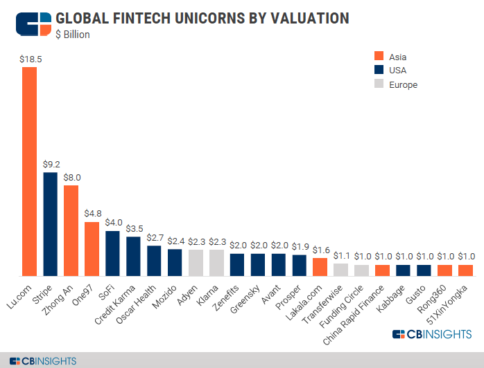 Global Fintech Unicorns Valuation