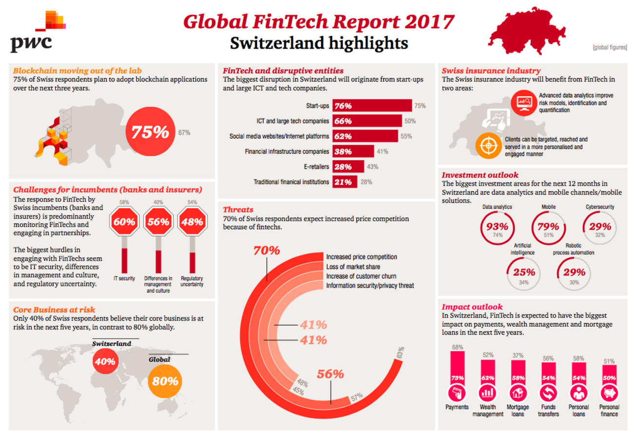 PwC Global Fintech Survey 2017 Switzerland