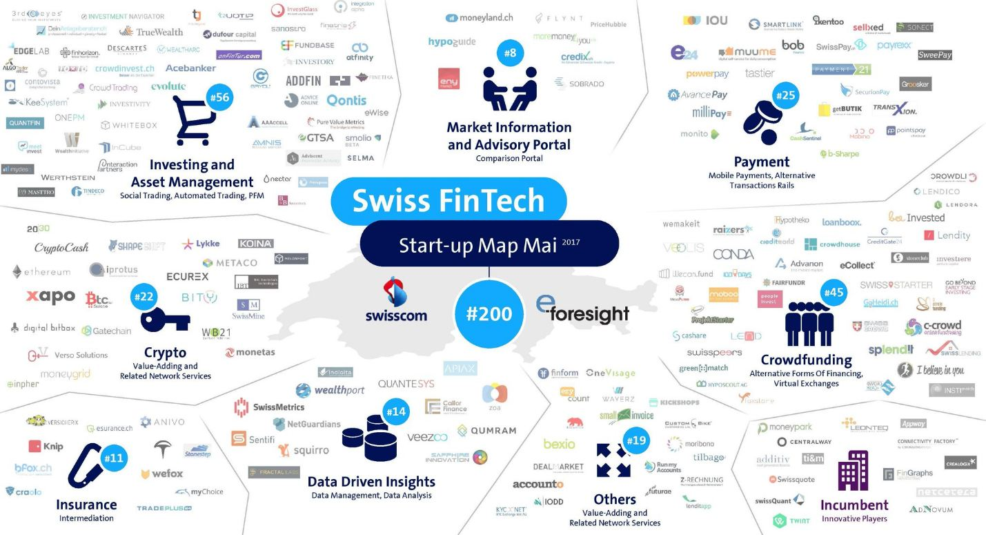 Swiss Fintech Map Switzerland Mai