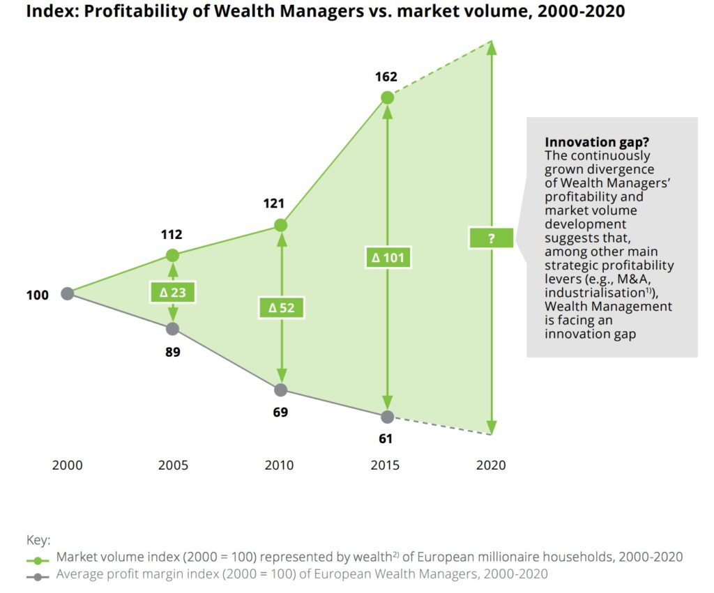profitability of wealth managers