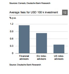 fees etf robo advisors