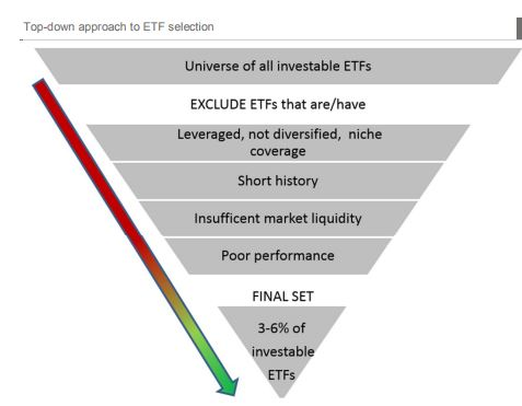 etf selection robo adivsors