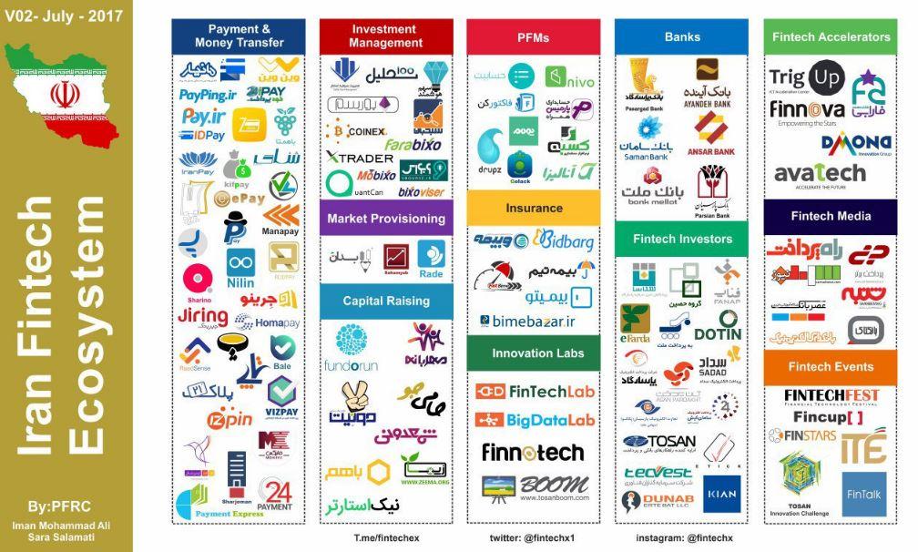 fintech iran ecosystem