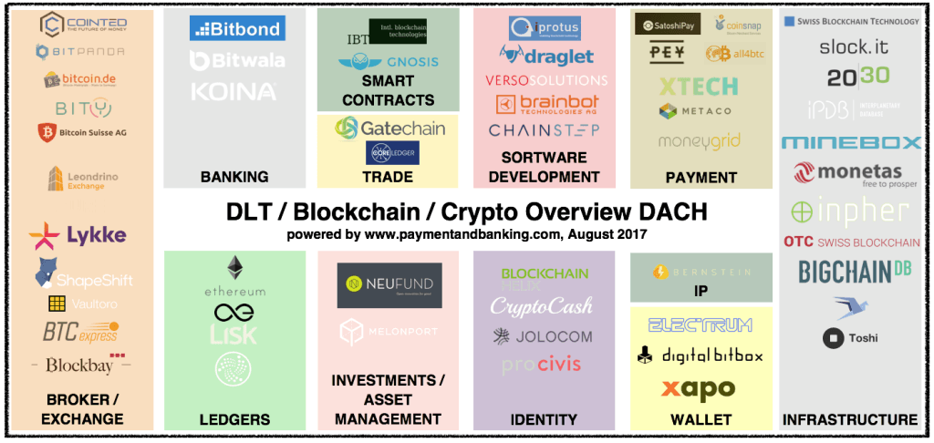 DACH Blockchain Map