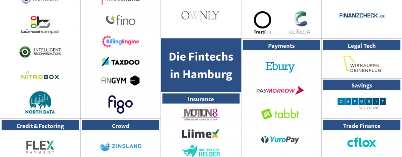 Hamburgs Fintech Startups – Infografik