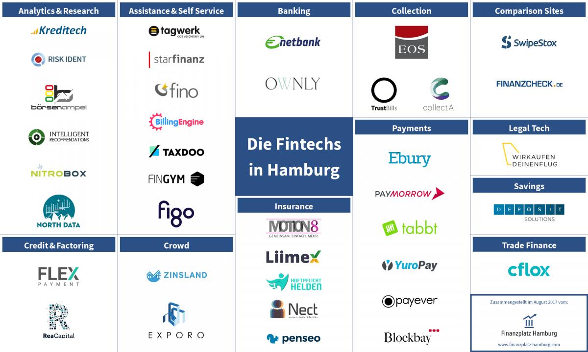 Fintech Hamburg Startups Infografik