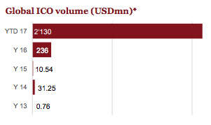 Global ICO volume PwC