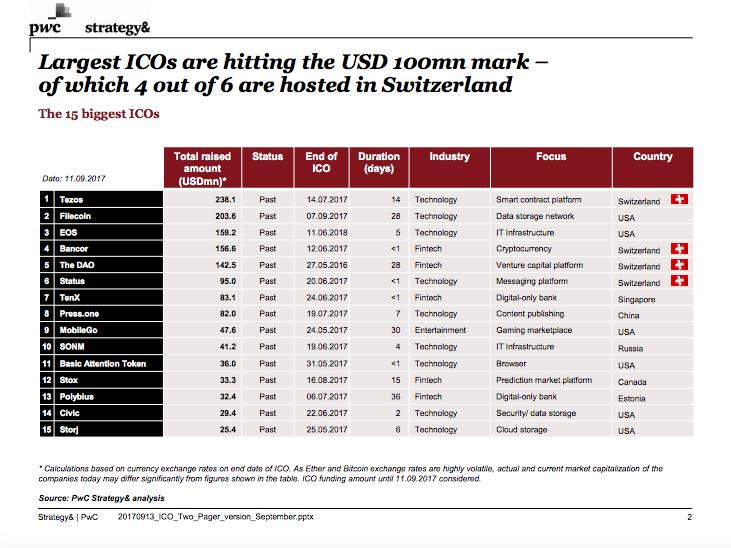 Largest ICOs Switzerland PwC report