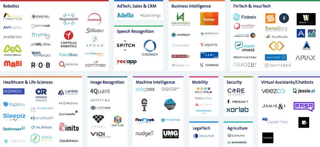 Swiss Artificial Intelligence Startup Map