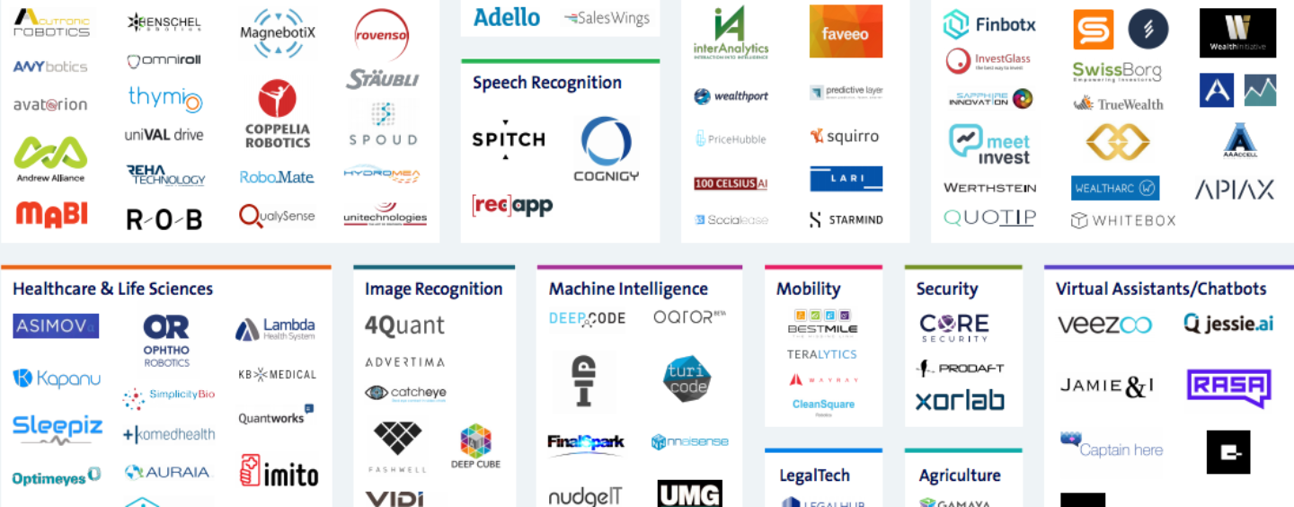 Swiss Artificial Intelligence Startup Map and Link to Fintech