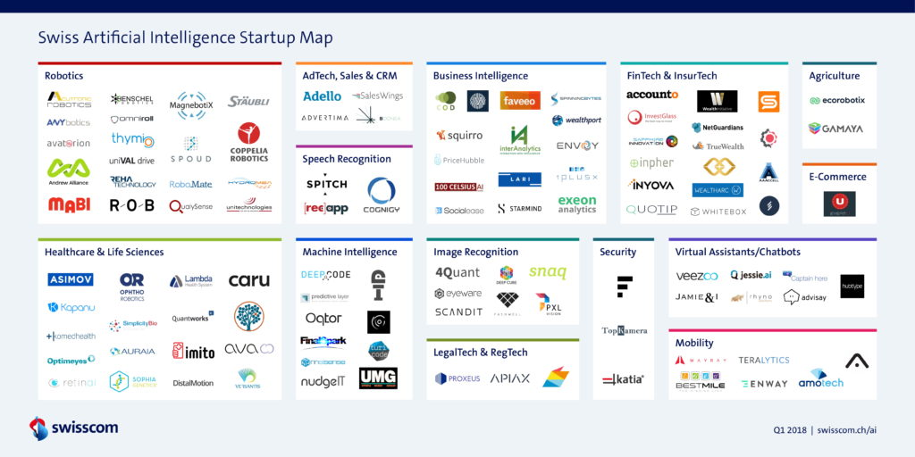 Swiss Artificial Intelligence Startup Map March2018