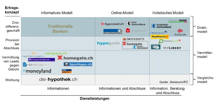 online hypotheken schweiz