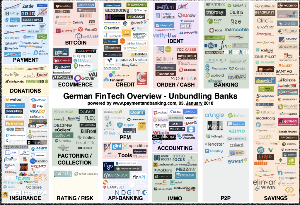 German Fintech Overview Jan 2018 03.01.2017