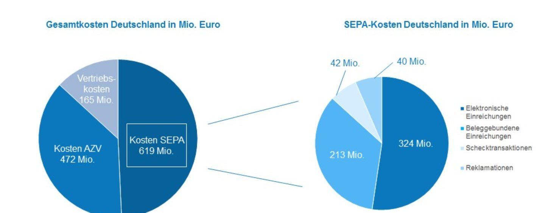 Kostensenkung Im Zahlungsverkehr Schweiz Auf Gutem Weg Fintech Schweiz Digital Finance News