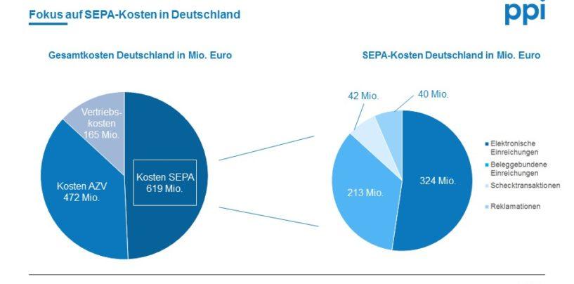 Kostensenkung Im Zahlungsverkehr: Schweiz Auf Gutem Weg