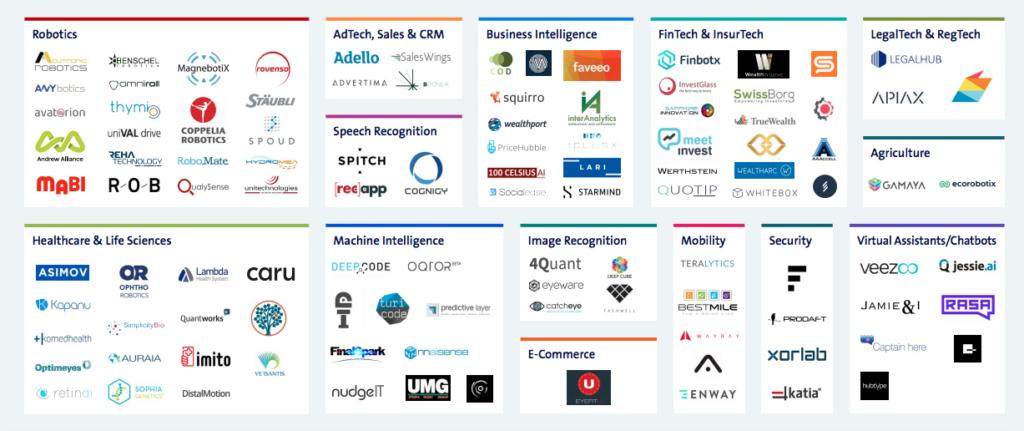 Swiss AI Startup Map