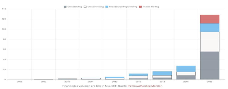 Equity-Based Crowdfunding (Crowdinvesting) In Der Schweiz