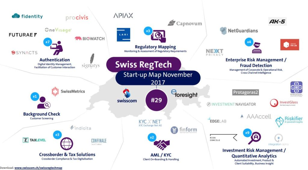 Regtech map Switzerland