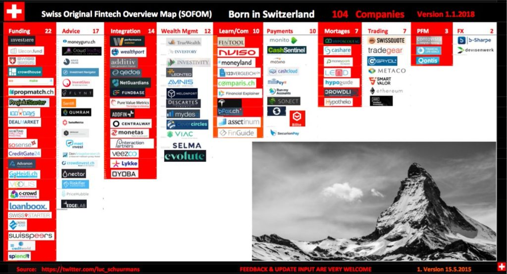 Swiss Fintech Map as of 1-1-2018