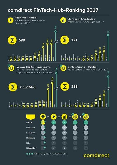 comdirect-FinTech-Hub-Ranking