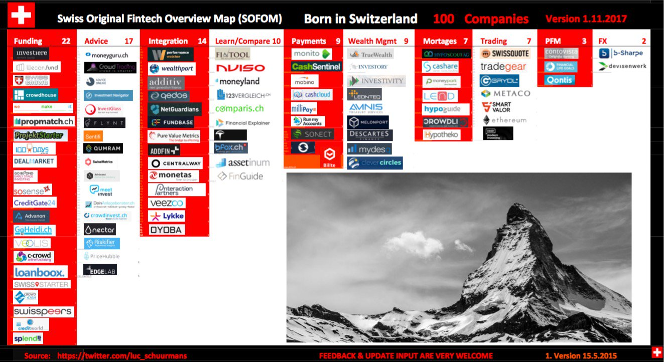 """BORN IN SWITZERLAND"" Swiss Original Fintech Overview Map Update: 174 Companies"
