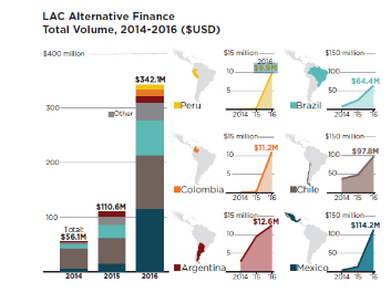LAC Alternative finance