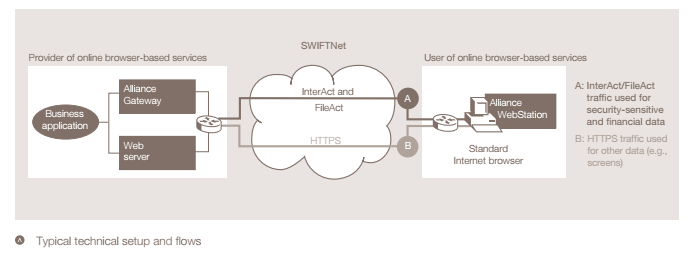 SWIFTNet Typical technical setup and flows