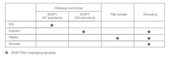 SWIFTNet messaging services