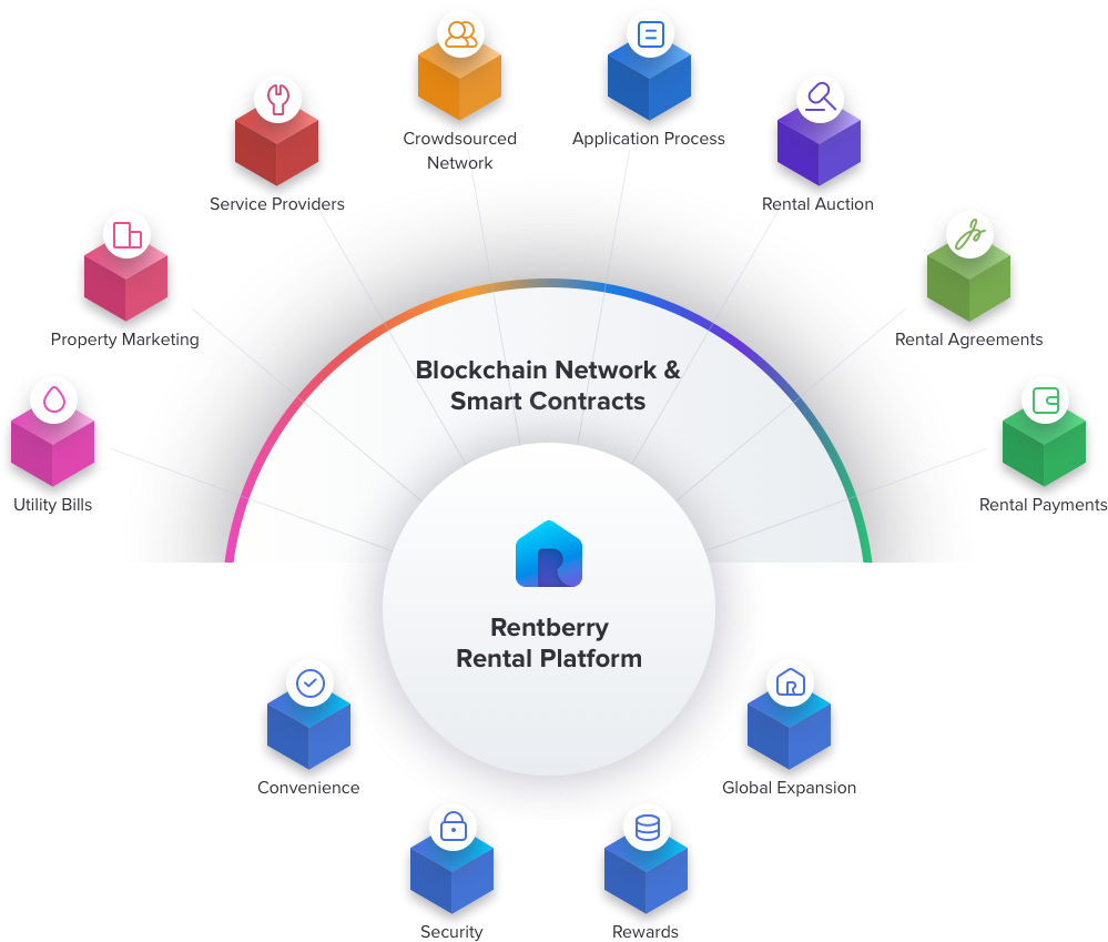 rentberry-rental-platform
