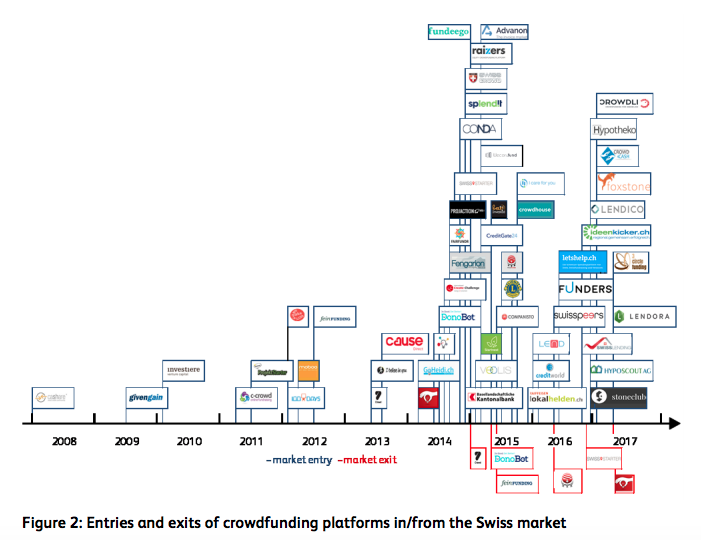 Entries and exits of crowdfunding platforms in:from the Swiss market 2017
