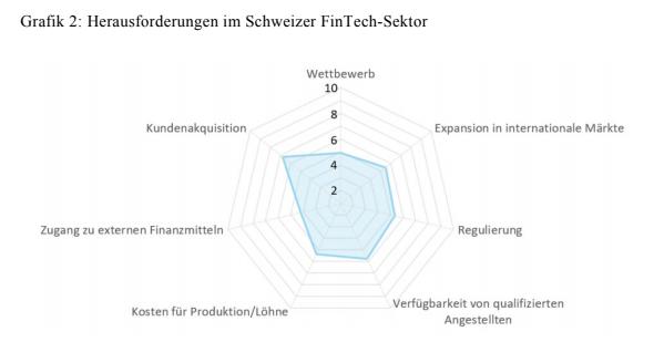 Herausforderungen im Schweizer FinTech-Sektor