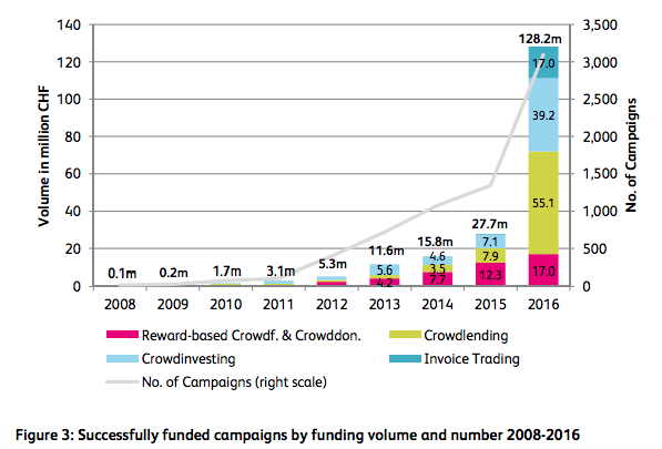 Successfully funded campaigns by funding volume and number 2008-2016