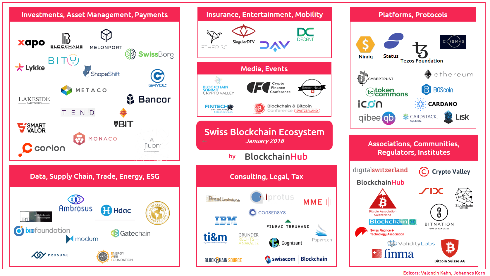 Swiss Blockchain Ecosystem January 2018