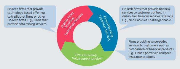 Types of Fintech Firms