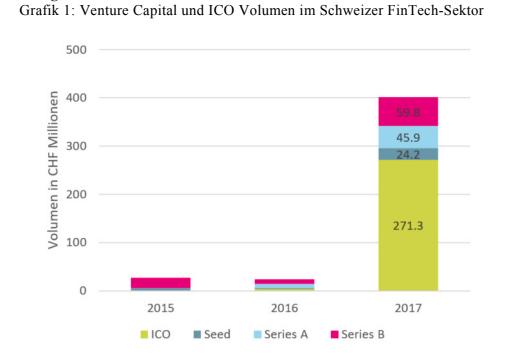 Venture Capital und ICO Volumen im Schweizer FinTech-Sektor
