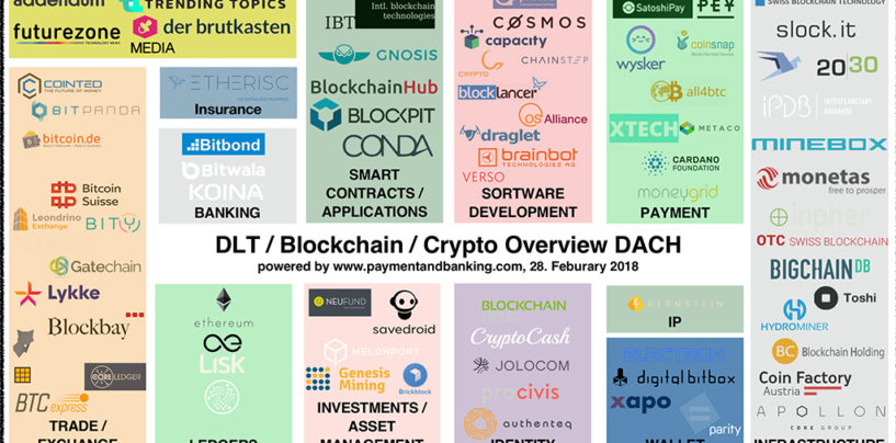 Bitcoin-Blockchain and Crypto Startups DACH Map