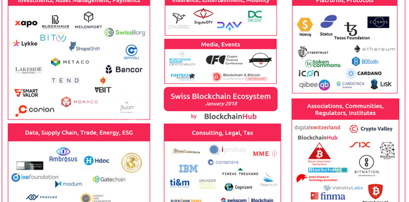 The Swiss Blockchain Ecosystem