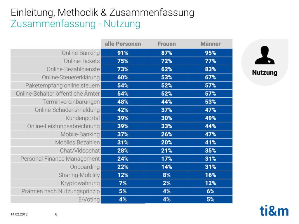 ti&m-Studie Digitalisierung im Alltag_Schweiz