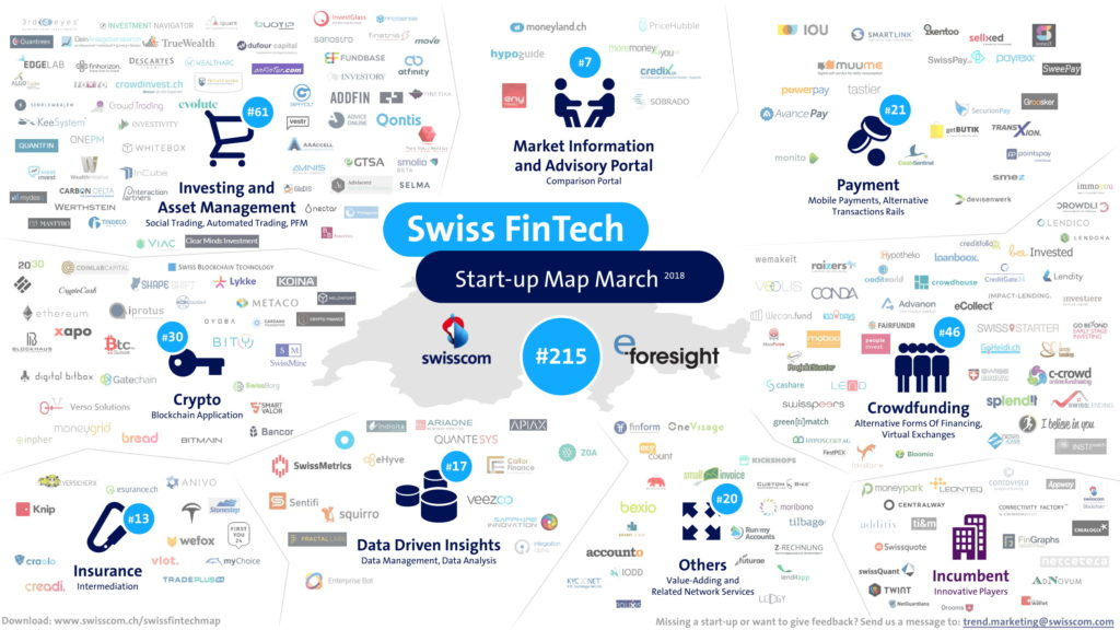 Swiss Fintech Startup Map-March 2018