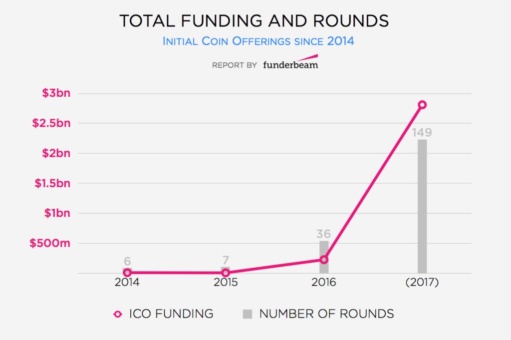 ico funding model
