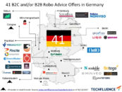 Robo-Advisory Market In Germany