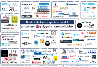 6 Bitcoin And Blockchain Startups You Have To Know in Austria