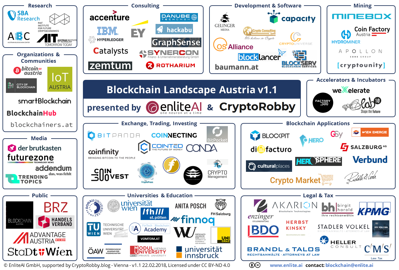 Blockchain_Landscape_Austria