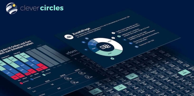 "Bank CIC Launches ""Next-Gen Robo-Advisor"" Clevercircles"