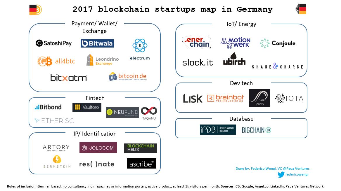 bitcoin startup berlin