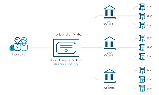 Lendity Note